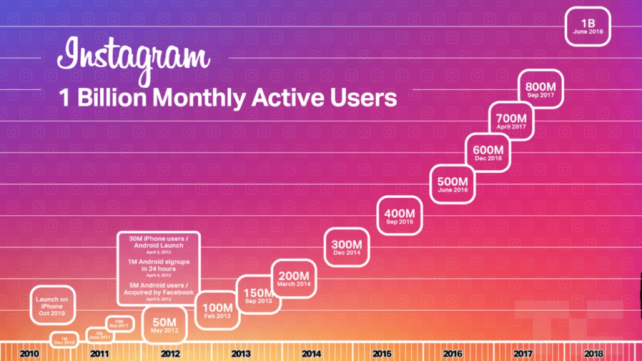 The Ultimate Guide To Instagram Marketing (2021)